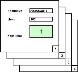 Страницы каталога